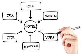 Hotel market mix