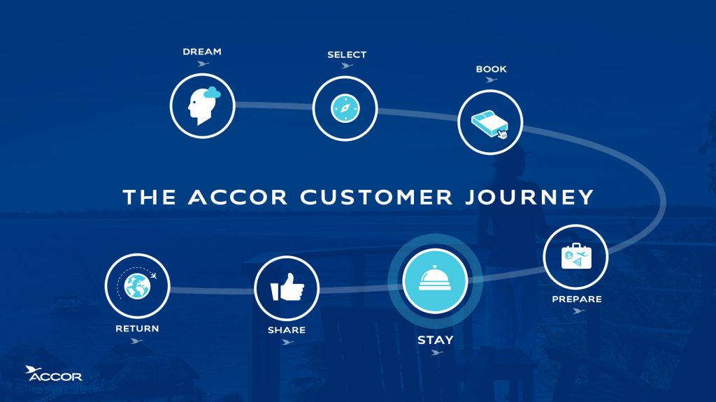 Accor customer journey