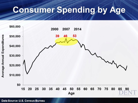 Consumer spending by age